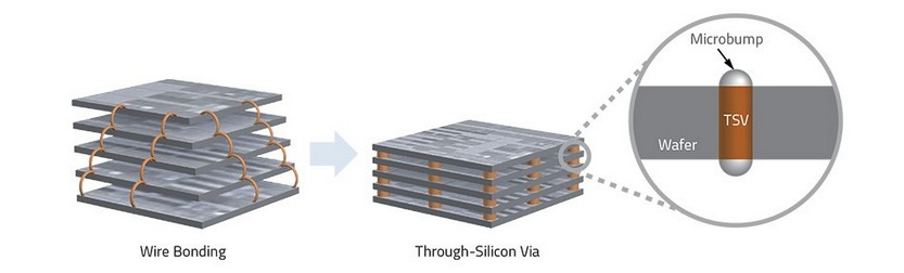 Figure 1: Comparison between a wired stacked chip structure and a through-silicon via stacked chip structure. The further development of the 3D chip packaging depends strongly on the TSV technology and should achieve much higher yields.